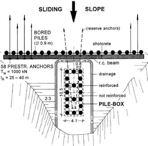 on the jet grouting technique and on static requirements. Figure 1. Box-shaped pile foundation for a