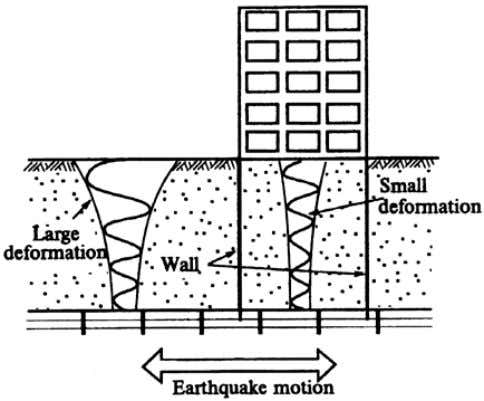 3 \ Figure 2. High earthquake resistance of box-shaped deep foundations. The confinement of the ground