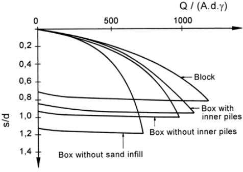 within circumference of pile box), γ = density of soil. Figure 8. Similar to Fig. 37,