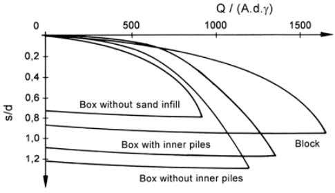 5 Figure 7. Dimensionless load-settlement curves for the pile box S. Pile length l = 40