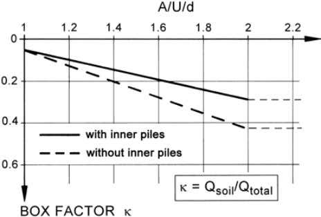 soil of the box- foundation S; pile length l = 40 cm. Figure 10. Box-factor 