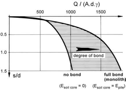 cause a higher stress concentration in the ground. Figure 9. Influence of stiffness of enclosed soil