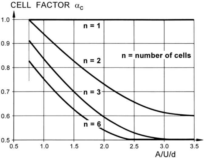 and the earthquake resistance is improved significantly. Figure 13. Cell-factor α c of (multi-cellular) deep