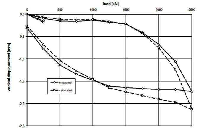 the vertical displacement versus the time of the pile head. Figure 22. Comparison of the calculated