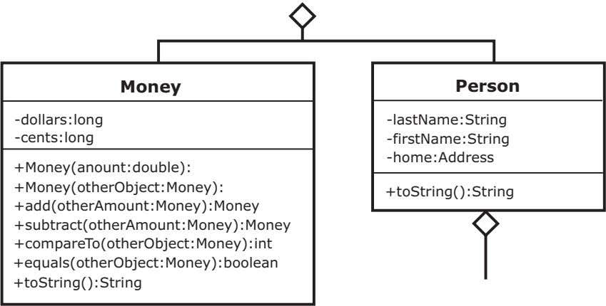 Money Person -dollars:long -lastName:String -cents:long -firstName:String -home:Address +Money(anount:double): +Money(otherObject:Money): +toString():String +add(otherAmount:Money):Money +subtract(otherAmount:Money):Money +compareTo(otherObject:Money):int +equals(otherObject:Money):boolean +toString():String