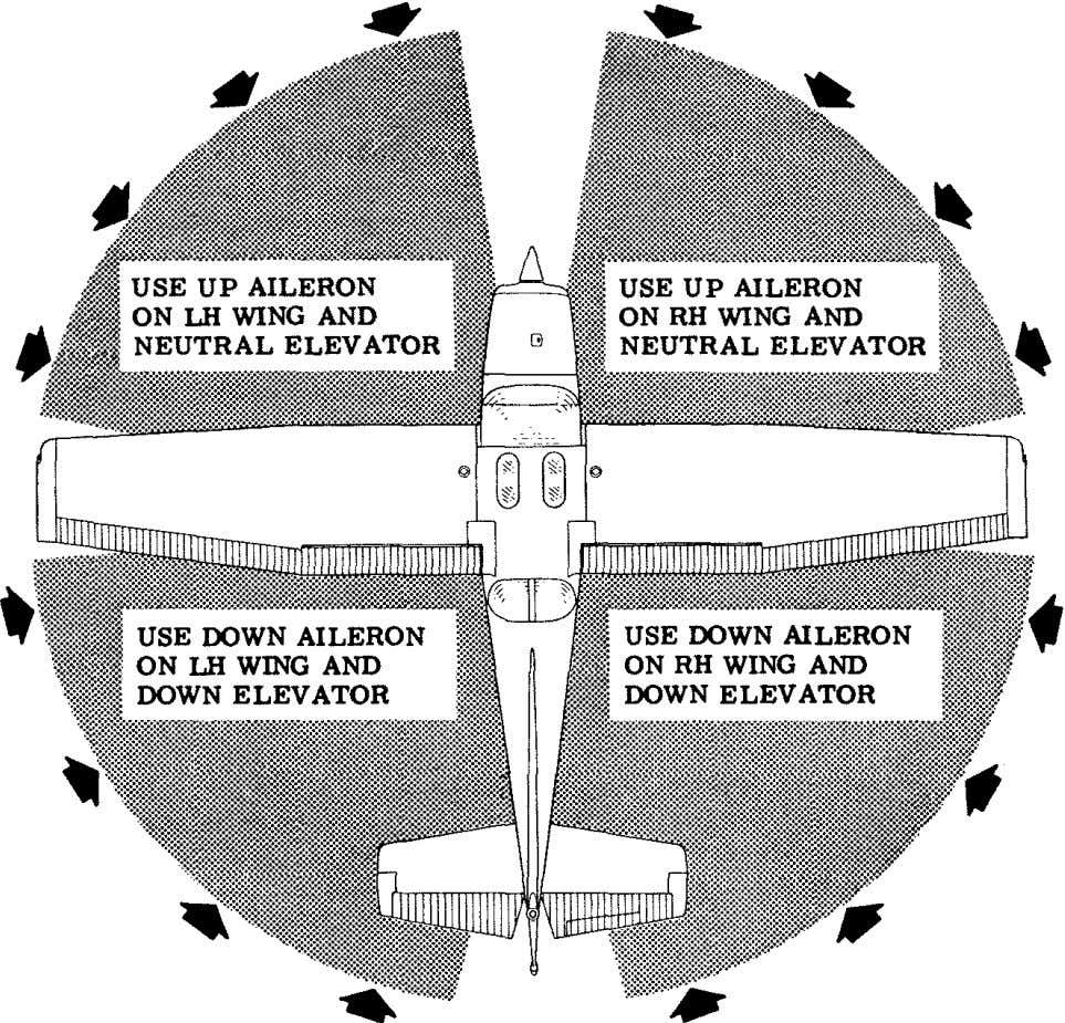 SECTION 4 NORMAL PROCEDURES CESSNA MODEL 172N CODE WIND DffiECTION • Figure 4-2. NOTE Strong quartering