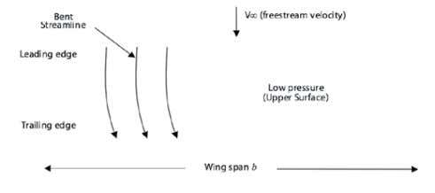 formation of streamwise vortices distributed along the span. Figure 1 . Physical interpretation of the spanwise