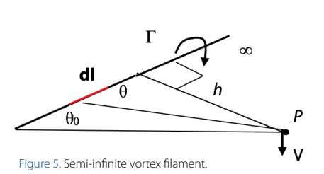Figure 5. Semi-infinite vortex filament.
