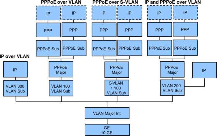 PPPoE over VLAN PPPoE over S-VLAN IP and PPPoE over VLAN IP IP IP IP