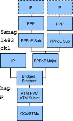 IP IP PPP PPP PPPoE Sub PPPoE Sub IP PPPoE Major Bridged Ethernet ATM PVC