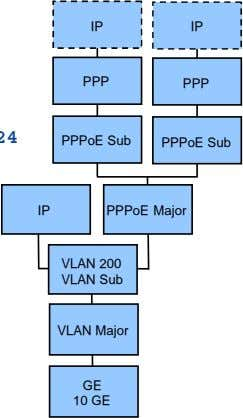 IP IP PPP PPP PPPoE Sub PPPoE Sub IP PPPoE Major VLAN 200 VLAN Sub
