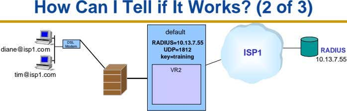 How Can I Tell if It Works? (2 of 3) default DSL RADIUS=10.13.7.55 Modem diane@isp1.com