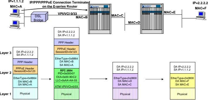 IP=1.1.1.2 IP/PPP/PPPoE Connection Terminated IP=2.2.2.2 MAC=A on the E-series Router MAC=F MAC=E VPI/VCI 0/33 DSL