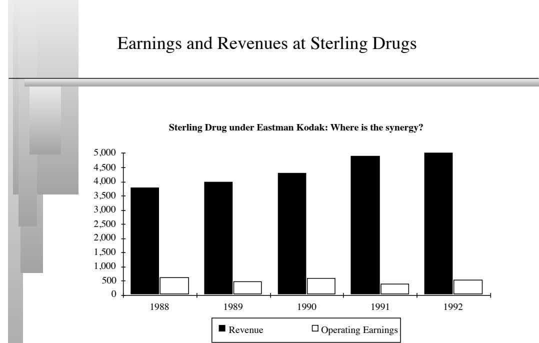Earnings and Revenues at Sterling Drugs Sterling Drug under Eastman Kodak: Where is the synergy?