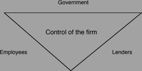 Government Control of the firm Employees Lenders
