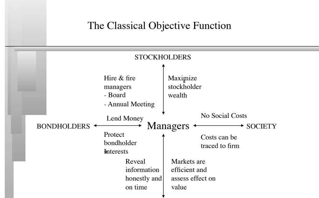 The Classical Objective Function STOCKHOLDERS Hire & fire managers Maximize stockholder - Board wealth -