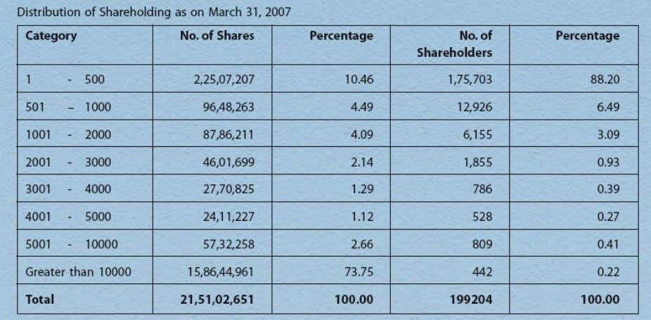 As well as in Tata Chemicals… Tata companies and trusts: 31.6% Institutions & Funds: 34.68% Foreign