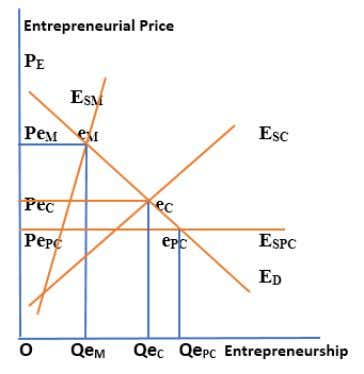 the above shown diagram can be revised as figure 2, ahead. Figure 2: Supply of Entrepreneurship