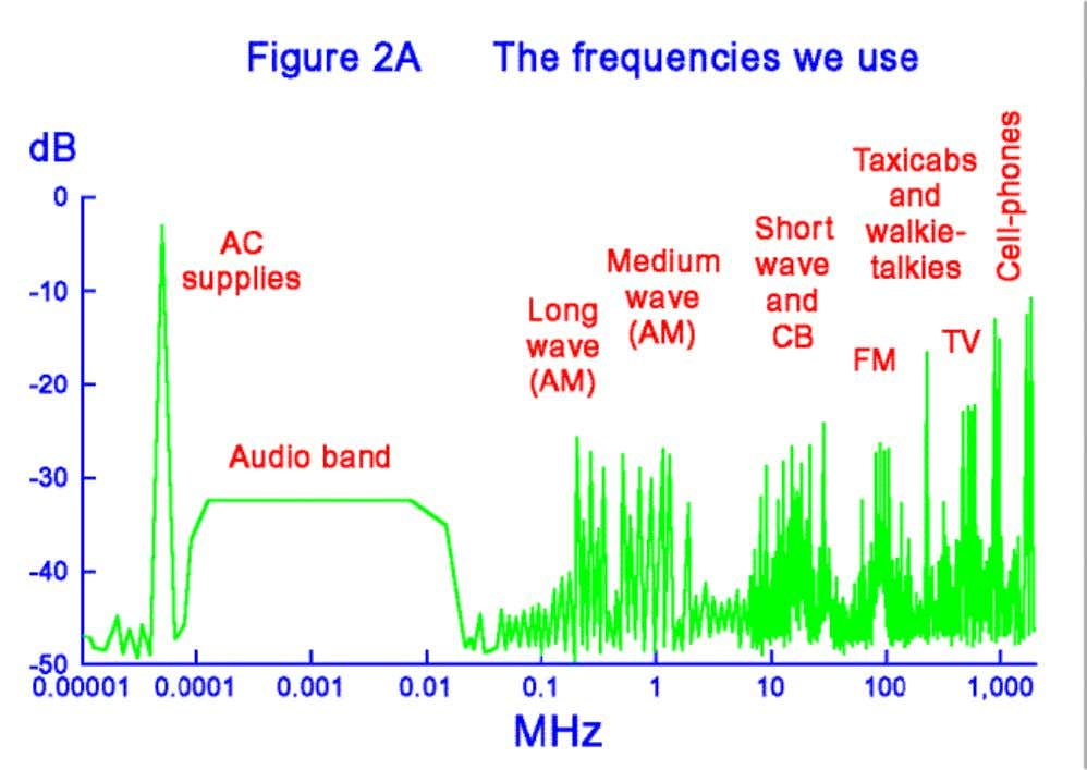 FM and TV broadcast, to 900MHz and 1.8GHz cellphones. The real spectrum is busier than this
