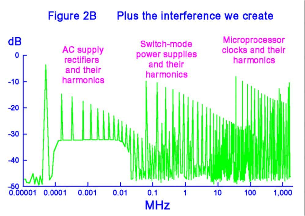 AC mains rectifiers emit switching noise at harmonics of the fundamental to considerable frequencies, depending