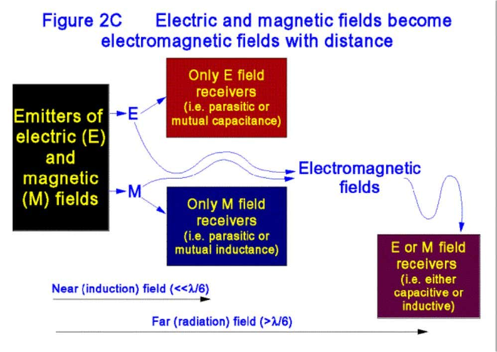 and receivers becomes inadequate, as shown by figure 2C. Another effect of increasing frequencies is that