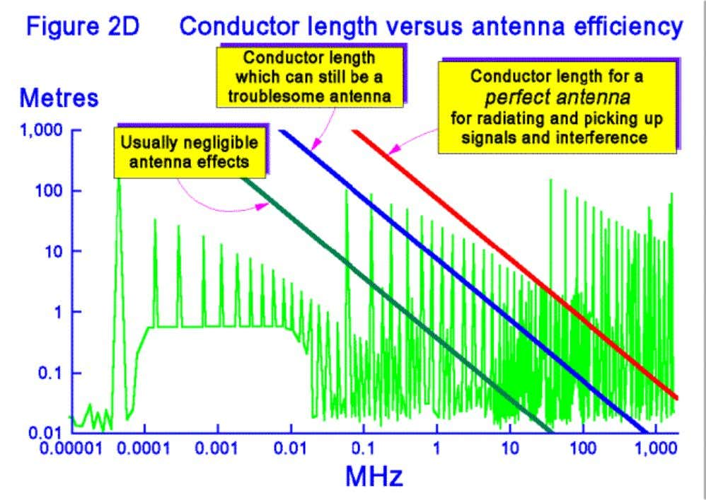 The vertical axis of Figure 2D is in metres of conductor length, and the spectrum