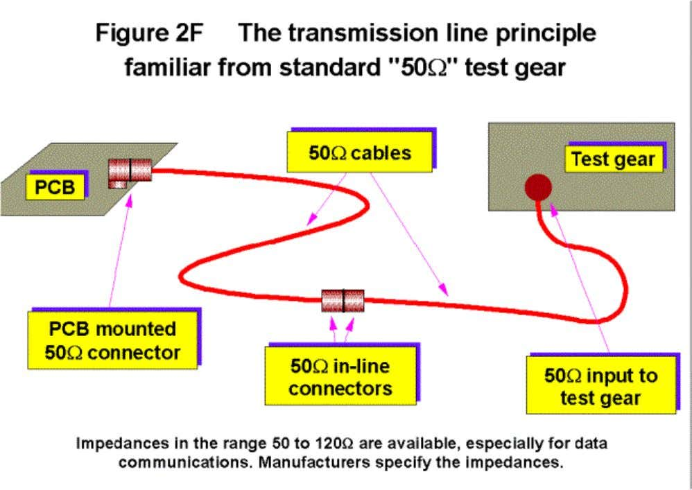 transmission lines (usually in the range 50 to 120 Ω) . Lines must be matched, and
