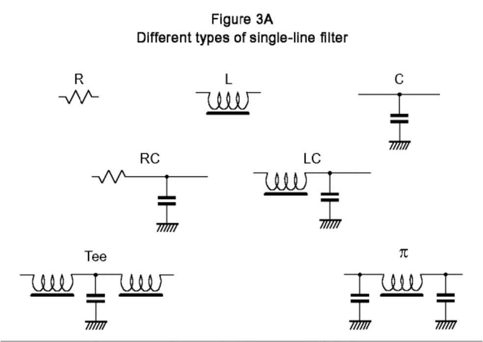 Resistors eventually lose their performance at high frequencies due to their stray shunt capacitance. Inductors