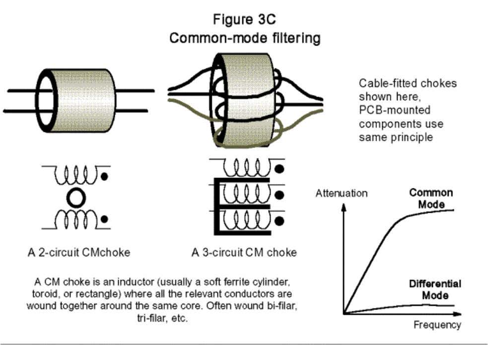 Figure 3C shows some aspects of common-mode choke filters. Design techniques for EMC – Part 3