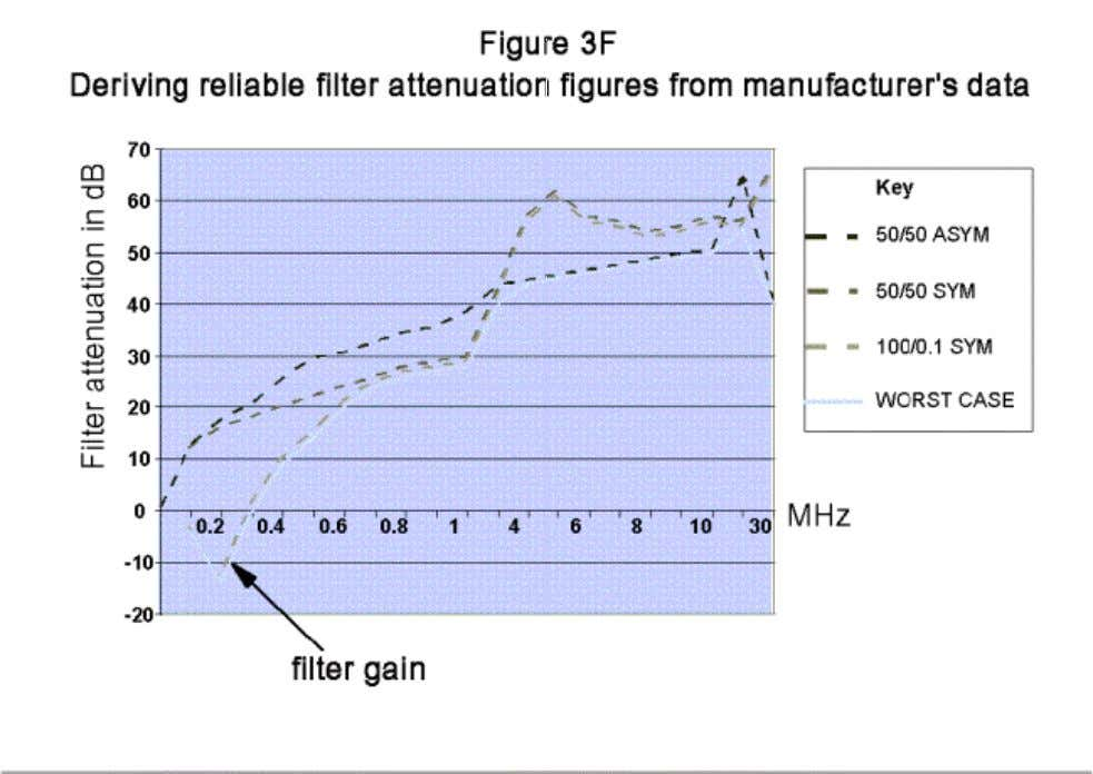 3.9 Earth leakage currents, and safety Most supply filters use Y-rated capacitors between phases and