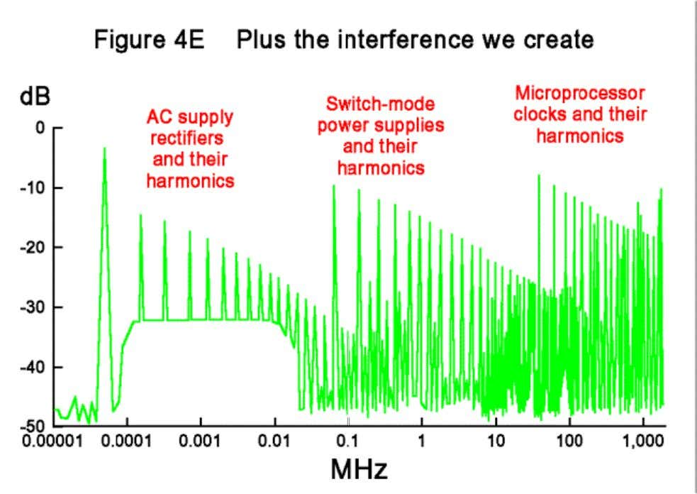 One of the most important EMC issues is keeping the products' internal frequencies inside, so