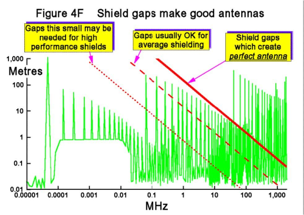 The half-wave resonance of slot antennae (expressed in the above rule of thumb: SE =