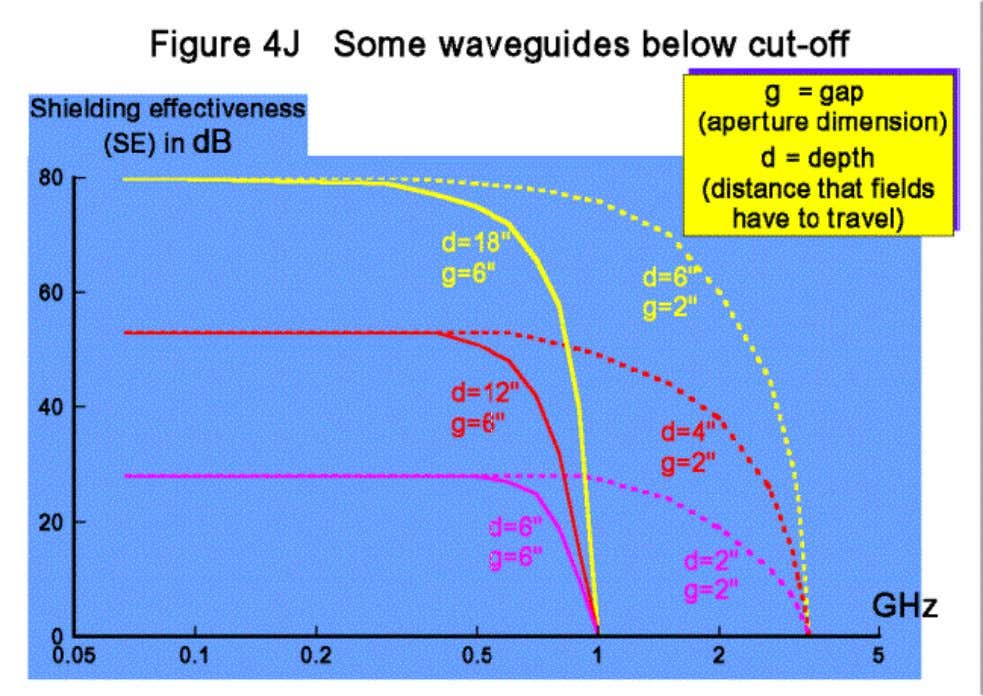 Waveguides below cutoff do not have to be made out of tubes, and can be