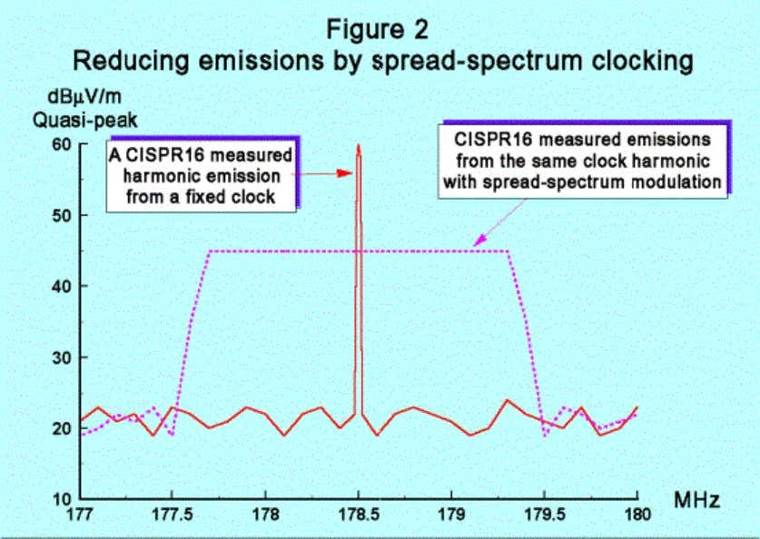 Debate continues about the possible effects of spread-spectrum clocking on complex digital ICs with the