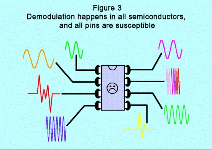 regardless of the feedback schemes employed (see Figure 3). All semiconductors demodulate RF. Demodulation is more