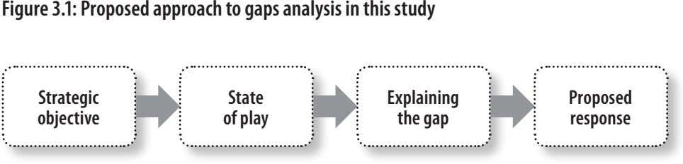 figure 3.1: Proposed approach to gaps analysis in this study strategic state explaining Proposed objective
