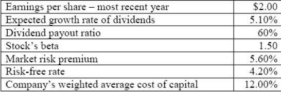 gathers the following data about a company and the market: Using the dividend discount model the