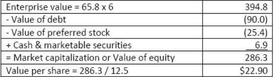 CFA Level 1 Practice Questions for Equity Investments 72. An analyst attempting to value the shares