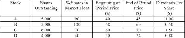 76. The data for four stocks in an index are as follows: Assuming the beginning value