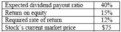 company in order to estimate its price/earnings (P/E) ratio. The P/E ratio is closest to: A.