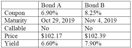 put option. 4. An analyst is evaluating the two bonds below: Compared with Bond A, Bond