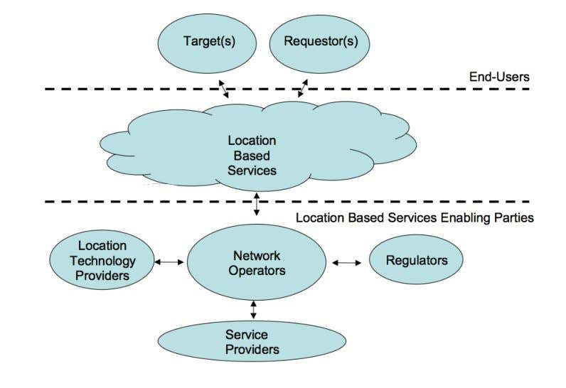 CHAPTER 2 FIGURE 1: LOCATION-BASED SERVICE PARTIES (GSMWORLD 2003) End users have been divided into two