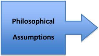 Philosophical Assumptions