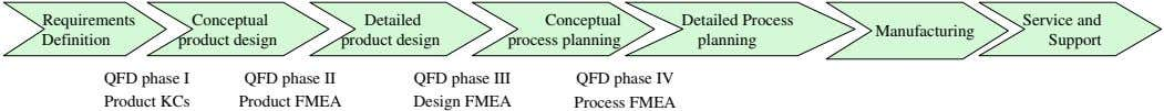 Requirements Conceptual Detailed Conceptual Detailed Process Service and Manufacturing Definition product design