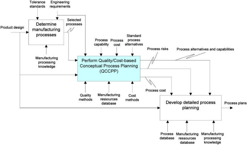 QFD phase IV Process FMEA ABC Fig. 1. QFD, FMEA, and ABC in the product development