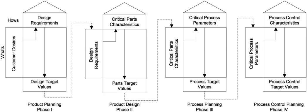 information and manufacturing resources. Table 1 is an example Fig. 3. Four phases of QFD. Fig.