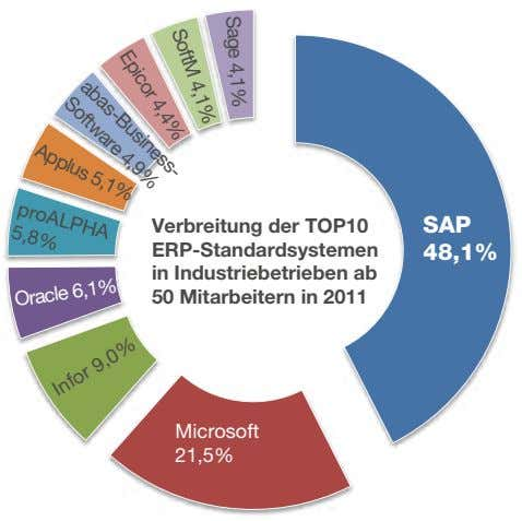 SoftM 4,1% Epicor 4,4% abas-Business- Sage 4,1% Software 4,9% Applus 5,1% proALPHA 5,8% Verbreitung der