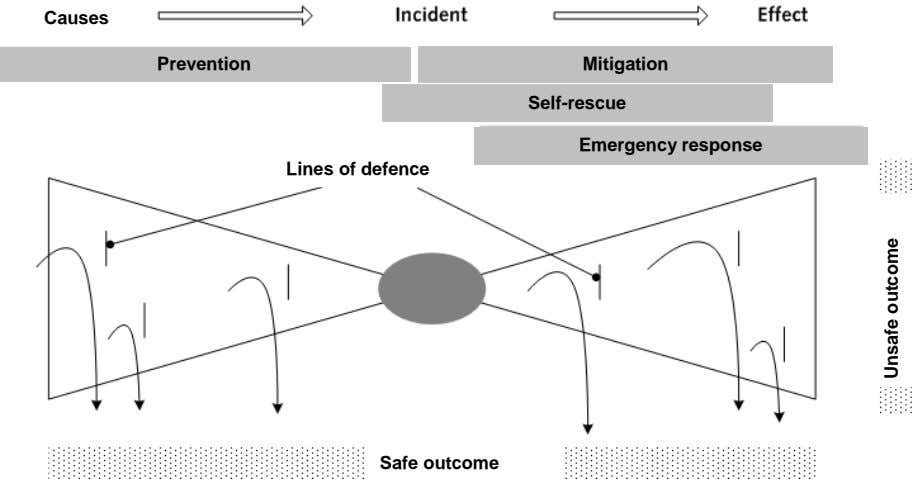 P Causes Prevention Mitigation Self-rescue Emergency response Lines of defence Safe outcome Unsafe outcome