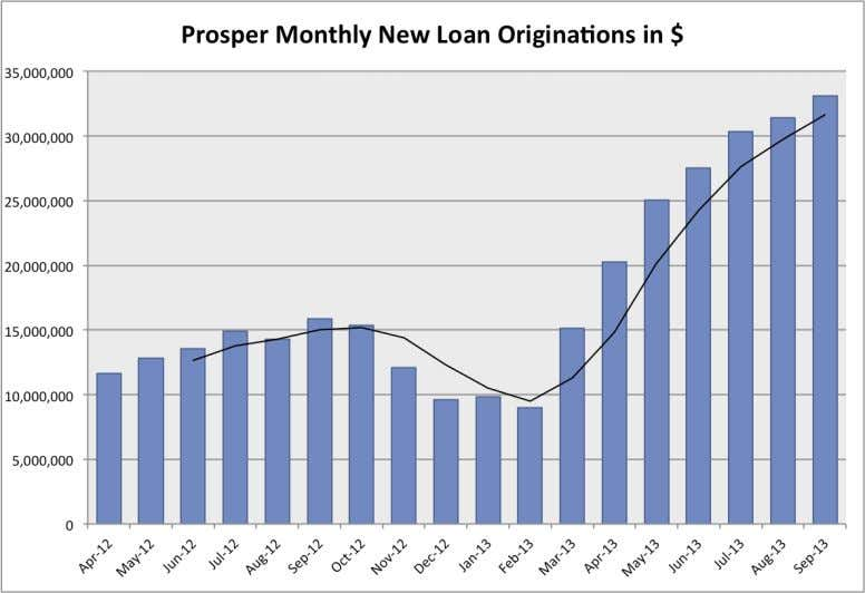 after a challenging few months Prosper has turned it around recently. The black line is the