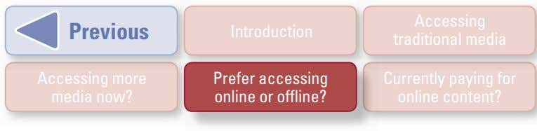 Accessing Previous Introduction traditional media Accessing more media now? Prefer accessing online or offline?